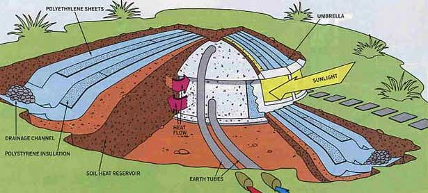 Concrete Underground Homes